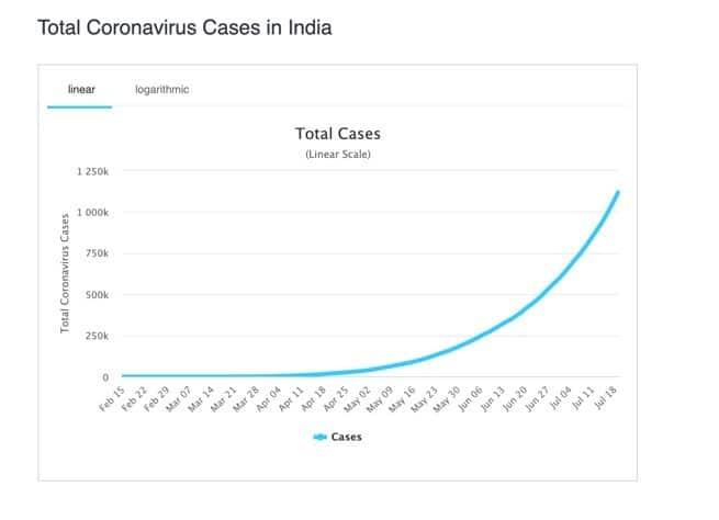 cases in India